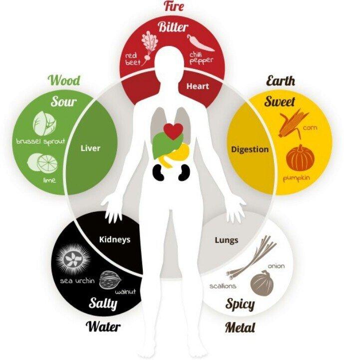 Penkių elementų mitybos principai senovės Kinijos mokyme