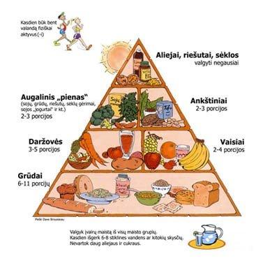 1 pav. Sveikos mitybos piramidė