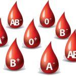 Mityba pagal kraujo grupes